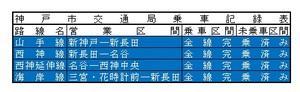 2016.2.26神戸市交通局.jpg